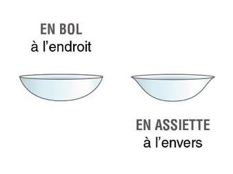 lentilles de contact ophtalmologie Paris