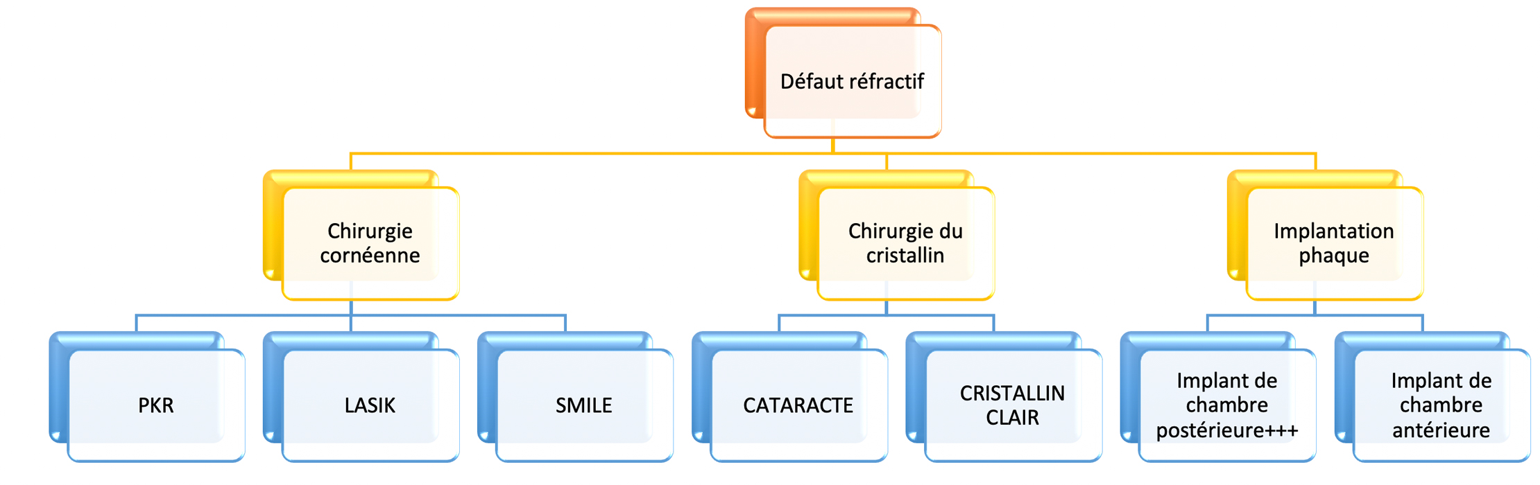panorama des différentes chirurgies refractives disponibles